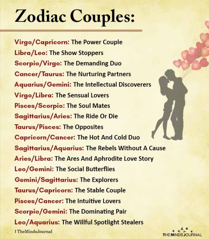 All The Zodiac Couple Match for 2021